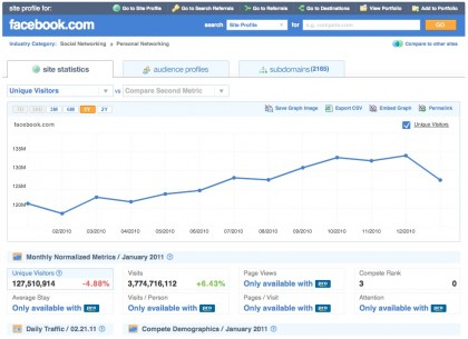 Domain Name Traffic Information for Facebook.com
