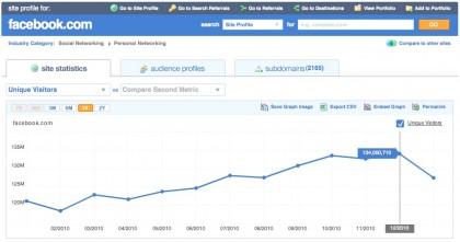 Domain Name Traffic Information Facebook December 2010
