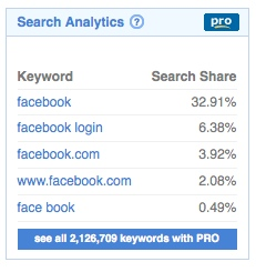 Domain Name Search Analytics