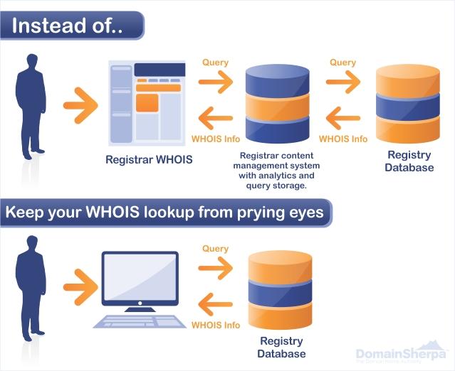 Prevent Domain Name Front Running (DNFR)