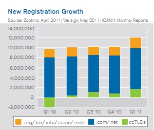 Domain Name Facts: Domain Name Growth