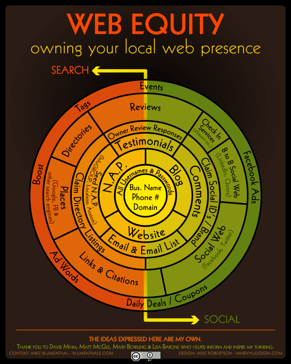 Web Equity Infographic