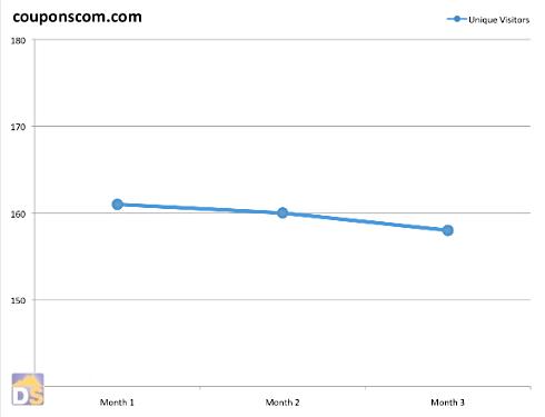 Couponscom.com 3 Month Unique Visitors