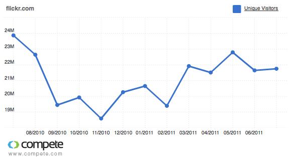 Flickr.com 1 Year Unique Visitors